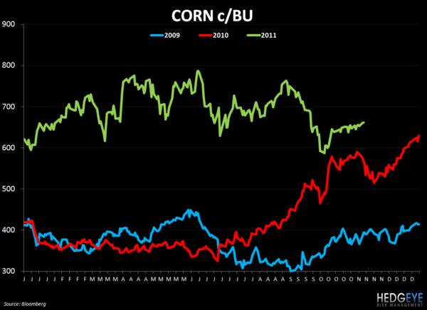 WEEKLY COMMODITY CHARTBOOK - corn 119