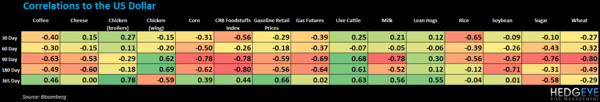 WEEKLY COMMODITY CHARTBOOK - correlation table 119