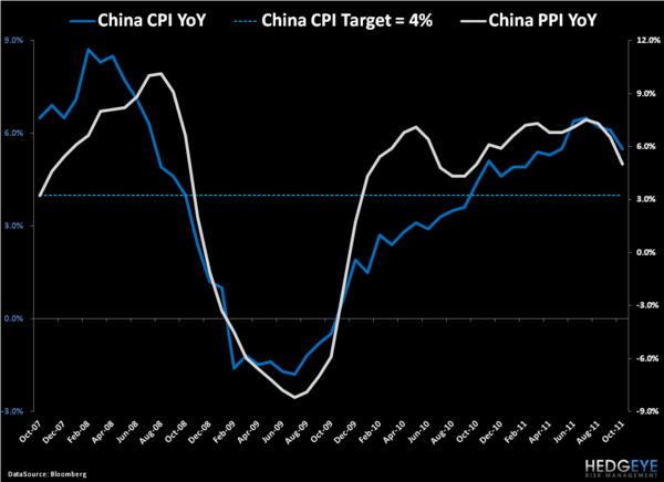 Don't Get Juked By Chinese Inflation Data - 2