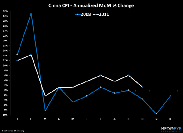 Don't Get Juked By Chinese Inflation Data - 4