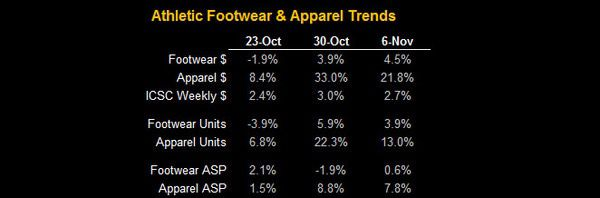 Big Sports Apparel Trends - FW aPP chart 1