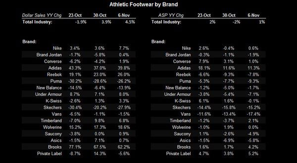 Big Sports Apparel Trends - FW chart