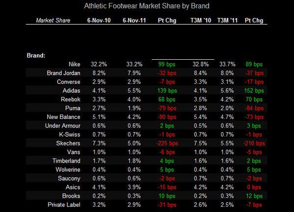 Big Sports Apparel Trends - FW chart 2