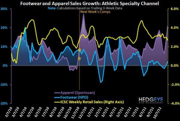 Big Sports Apparel Trends - FW chart 3