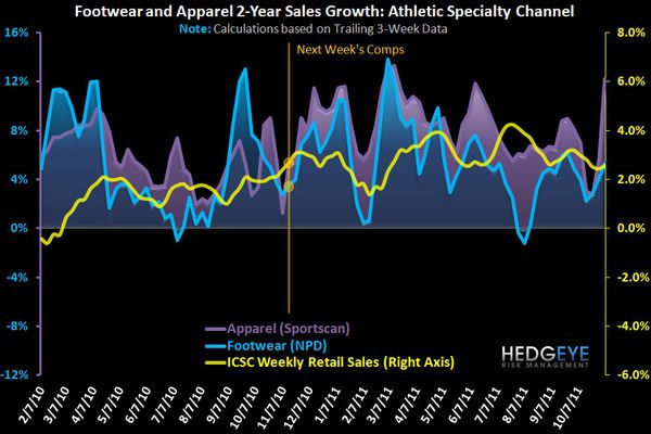 Big Sports Apparel Trends - FW chart 4