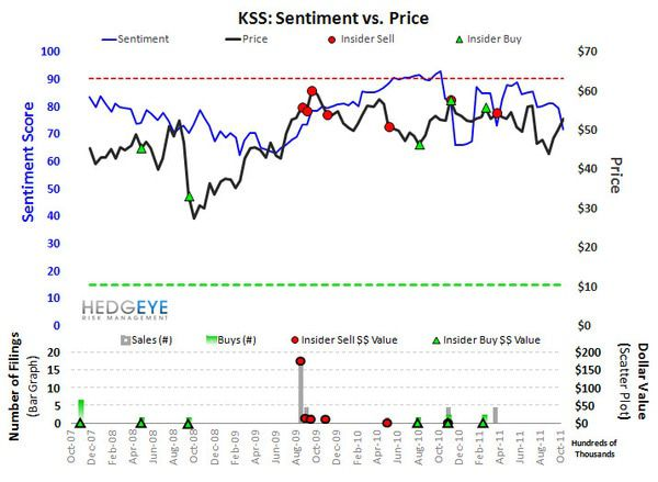 KSS: Quick Take - KSS Sentiment 11 10 11