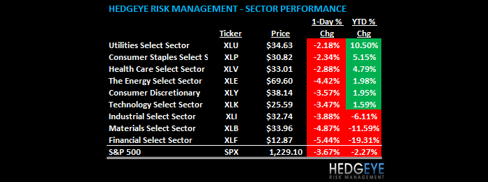 THE HEDGEYE DAILY OUTLOOK - daily sector performance