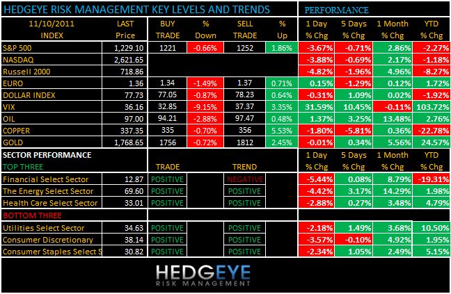 THE HEDGEYE DAILY OUTLOOK - levels 1110