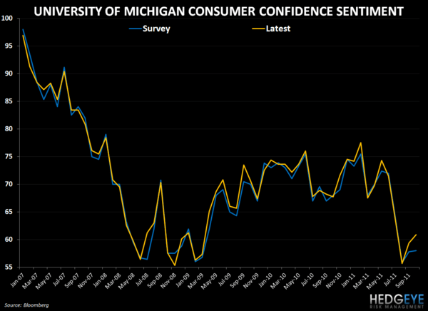 THE HBM: SBUX, MCD, COSI, WEN, BOBE - umich survey vs actual