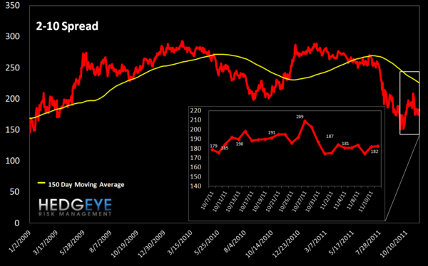 MONDAY MORNING RISK MONITOR: THE RELENTLESS RISE OF THE TED SPREAD  - 2 10 spread