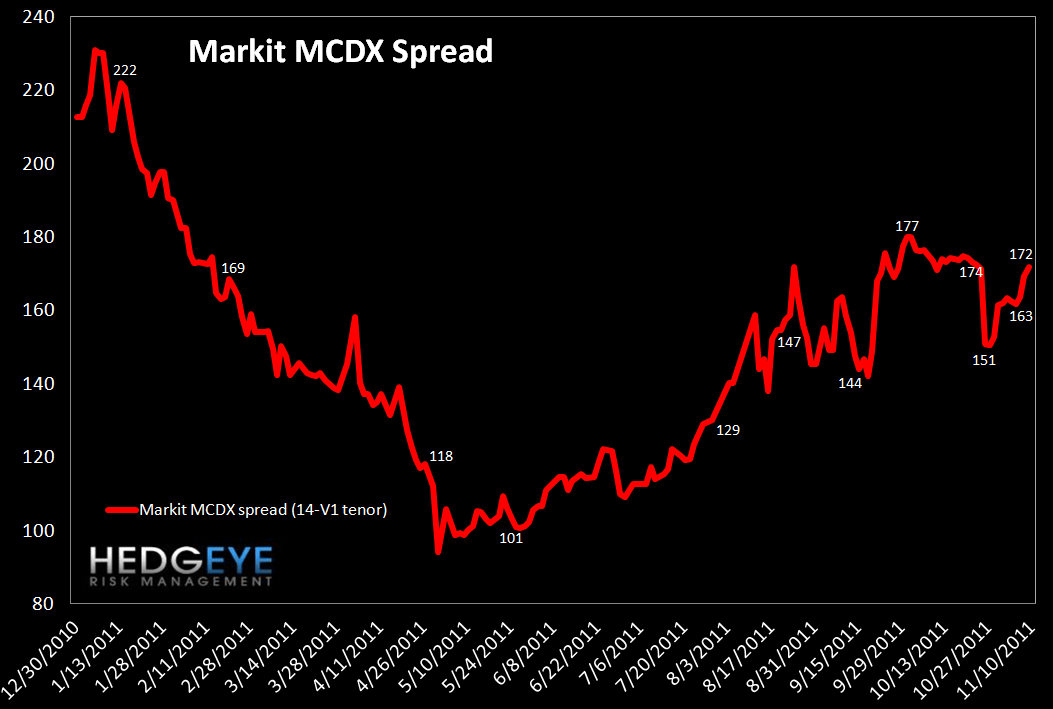 MONDAY MORNING RISK MONITOR: THE RELENTLESS RISE OF THE TED SPREAD  - MCDX