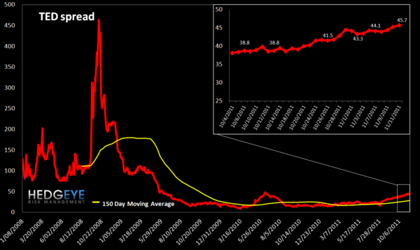 MONDAY MORNING RISK MONITOR: THE RELENTLESS RISE OF THE TED SPREAD  - TED spread