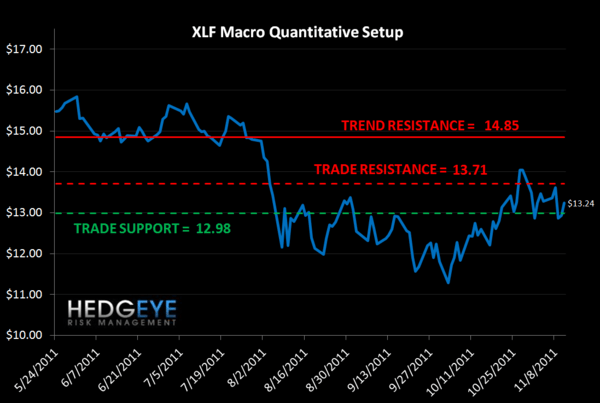 MONDAY MORNING RISK MONITOR: THE RELENTLESS RISE OF THE TED SPREAD  - XLF quant
