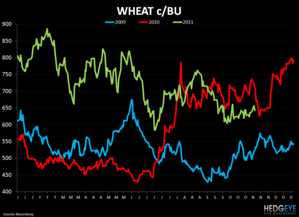 THE HBM: DNKN, GMCR, MCD, SBUX, DRI, OSI - wheat 1114