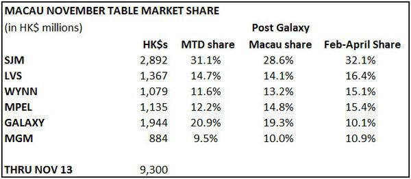 MACAU SURPRISINGLY ACCELERATES - macau