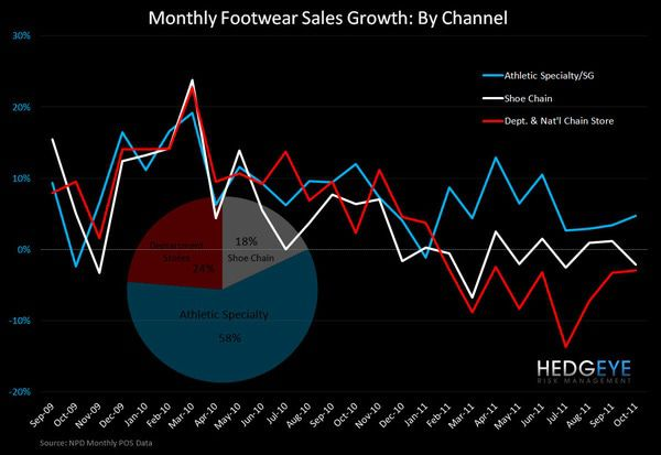 FL: Maintaining the Mo in Q3 - sales growth by channel 11 14 11