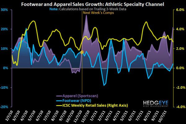 FL: Maintaining the Mo in Q3 - weekly FW Apparel chart 11 14
