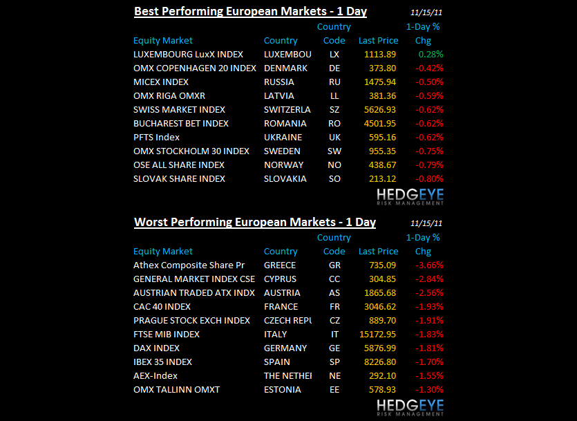 THE HEDGEYE DAILY OUTLOOK - euro performance