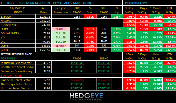 THE HEDGEYE DAILY OUTLOOK - levels 115