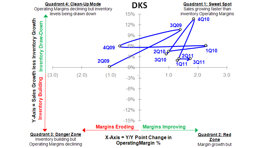 DKS: Trumping Expectations - DKS SIGMA