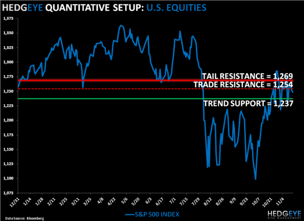 Beta's TAIL: SP500 Levels, Refreshed - SPX