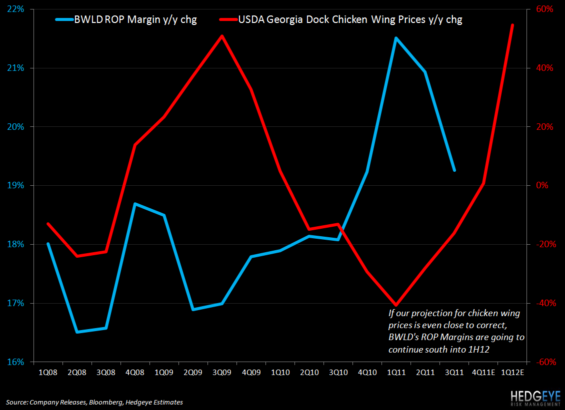 BWLD: PARTY'S (ALMOST) OVER - BWLD wing price vs margin