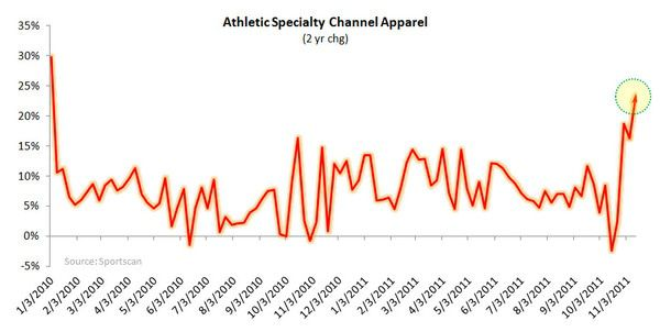 Apparel Strength Onward - athletic specialty 2 yr
