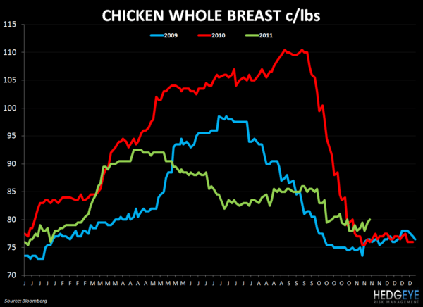 WEEKLY COMMODITY CHARTBOOK - chicken whole breast