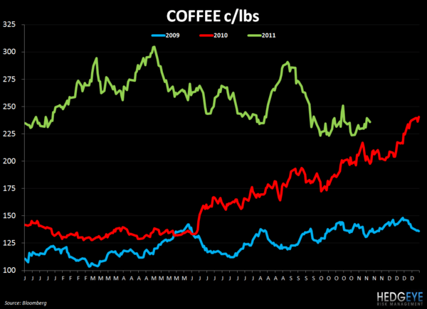WEEKLY COMMODITY CHARTBOOK - coffee 1116