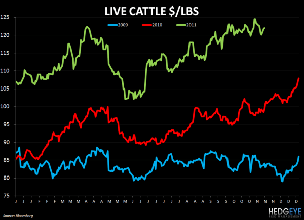 WEEKLY COMMODITY CHARTBOOK - live cattle 1116