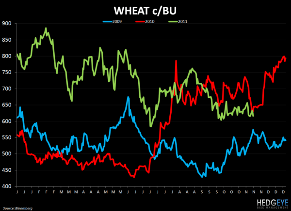 WEEKLY COMMODITY CHARTBOOK - wheat 111
