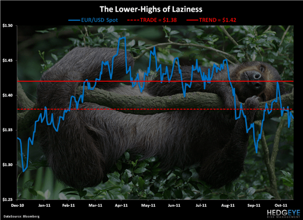 Lazy Conformism - Chart of the Day
