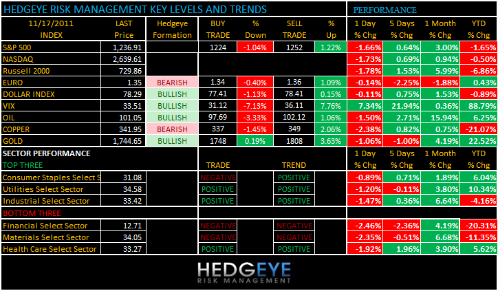 THE HEDGEYE DAILY OUTLOOK - levels 1117