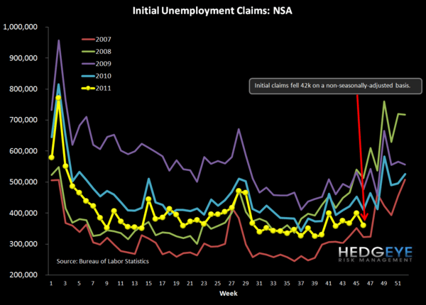 JOBLESS CLAIMS CONTINUE TO IMPROVE; STARTS & PERMITS RISE OFF OF DOWNWARDLY-REVISED SEPTEMBER DATA - NSA chart