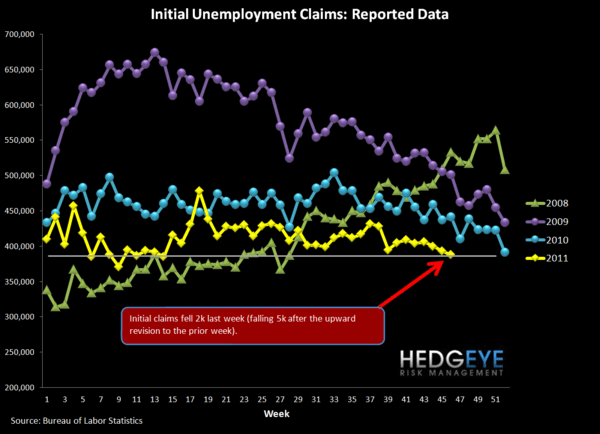 JOBLESS CLAIMS CONTINUE TO IMPROVE; STARTS & PERMITS RISE OFF OF DOWNWARDLY-REVISED SEPTEMBER DATA - Raw