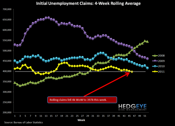 JOBLESS CLAIMS CONTINUE TO IMPROVE; STARTS & PERMITS RISE OFF OF DOWNWARDLY-REVISED SEPTEMBER DATA - Rolling