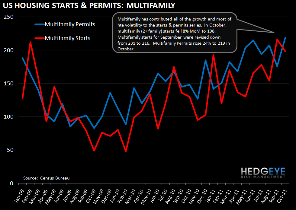 JOBLESS CLAIMS CONTINUE TO IMPROVE; STARTS & PERMITS RISE OFF OF DOWNWARDLY-REVISED SEPTEMBER DATA - multifamily