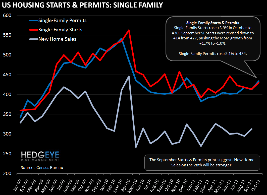 JOBLESS CLAIMS CONTINUE TO IMPROVE; STARTS & PERMITS RISE OFF OF DOWNWARDLY-REVISED SEPTEMBER DATA - single family