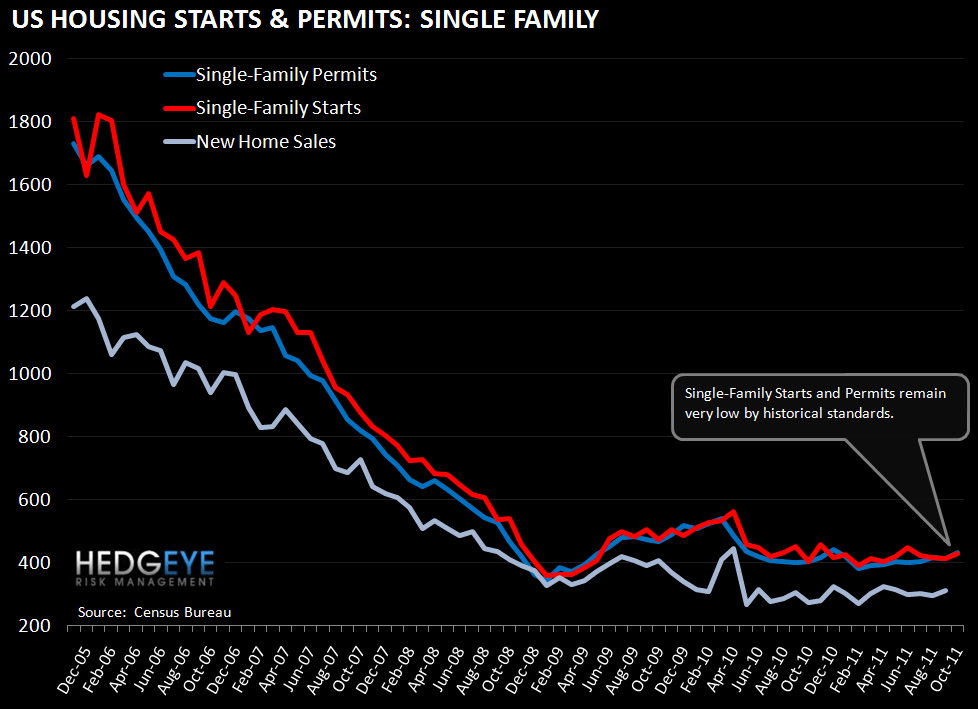 JOBLESS CLAIMS CONTINUE TO IMPROVE; STARTS & PERMITS RISE OFF OF DOWNWARDLY-REVISED SEPTEMBER DATA - single family LT
