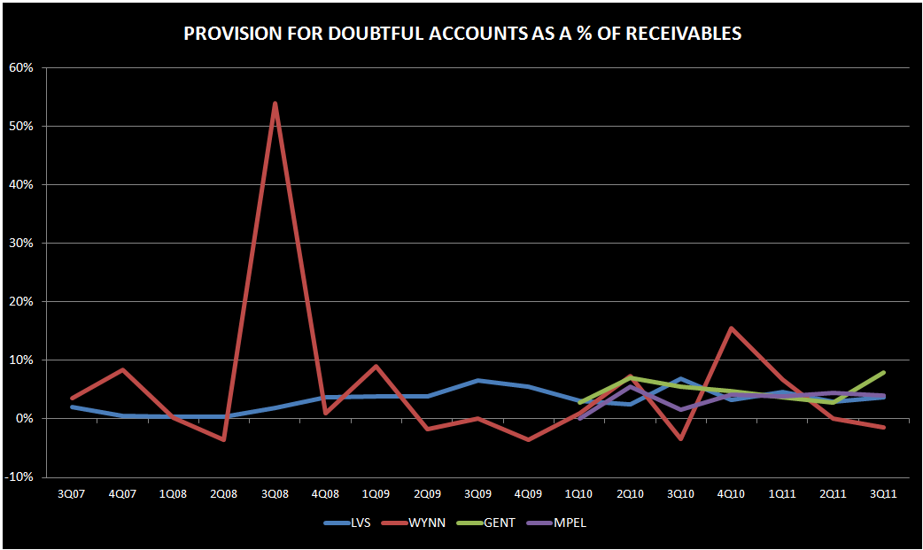 RECEIVABLES DON'T LOOK OUT OF WHACK - 1