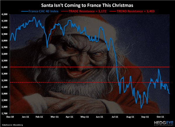 Santa Mario - Chart of the Day