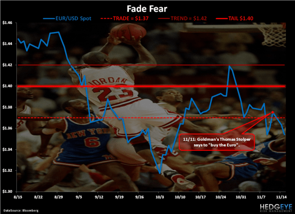 Fade Fear - Chart of the Day
