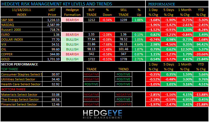 THE HEDGEYE DAILY OUTLOOK - levels 1118