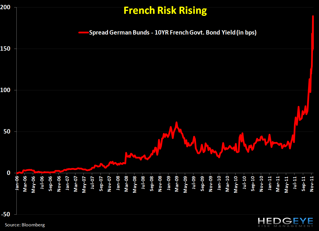 Shorting France (EWQ): Trade Update - 1. risk rising