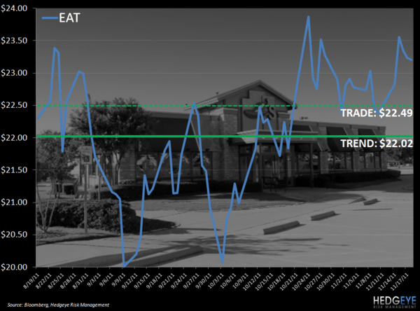 EAT: TRADE UPDATE - eat levels