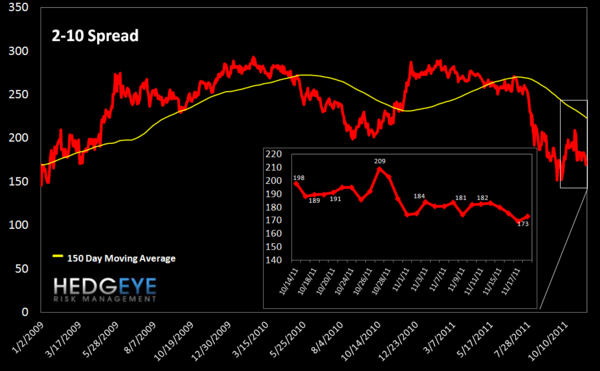 MONDAY MORNING RISK MONITOR: TED SPREAD MAKES NEW HIGHS WHILE EU SOV DEBT FALLS FURTHER - 2 10