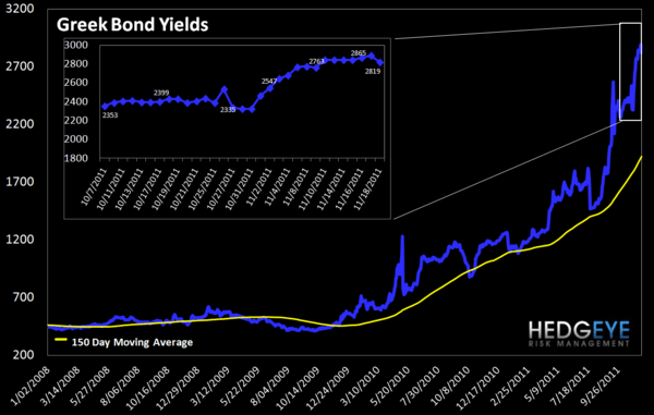 MONDAY MORNING RISK MONITOR: TED SPREAD MAKES NEW HIGHS WHILE EU SOV DEBT FALLS FURTHER - Gr Bond LT