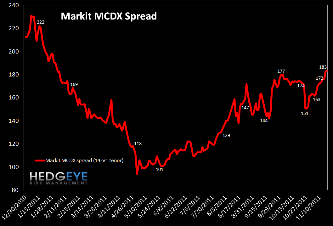 MONDAY MORNING RISK MONITOR: TED SPREAD MAKES NEW HIGHS WHILE EU SOV DEBT FALLS FURTHER - MCDX