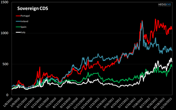 MONDAY MORNING RISK MONITOR: TED SPREAD MAKES NEW HIGHS WHILE EU SOV DEBT FALLS FURTHER - Sovereign CDS 1