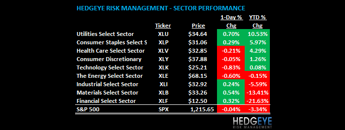 THE HEDGEYE DAILY OUTLOOK - daily sector view
